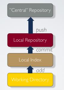 Git structure